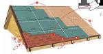 Zsindely felrakás krétavonalak segítségével